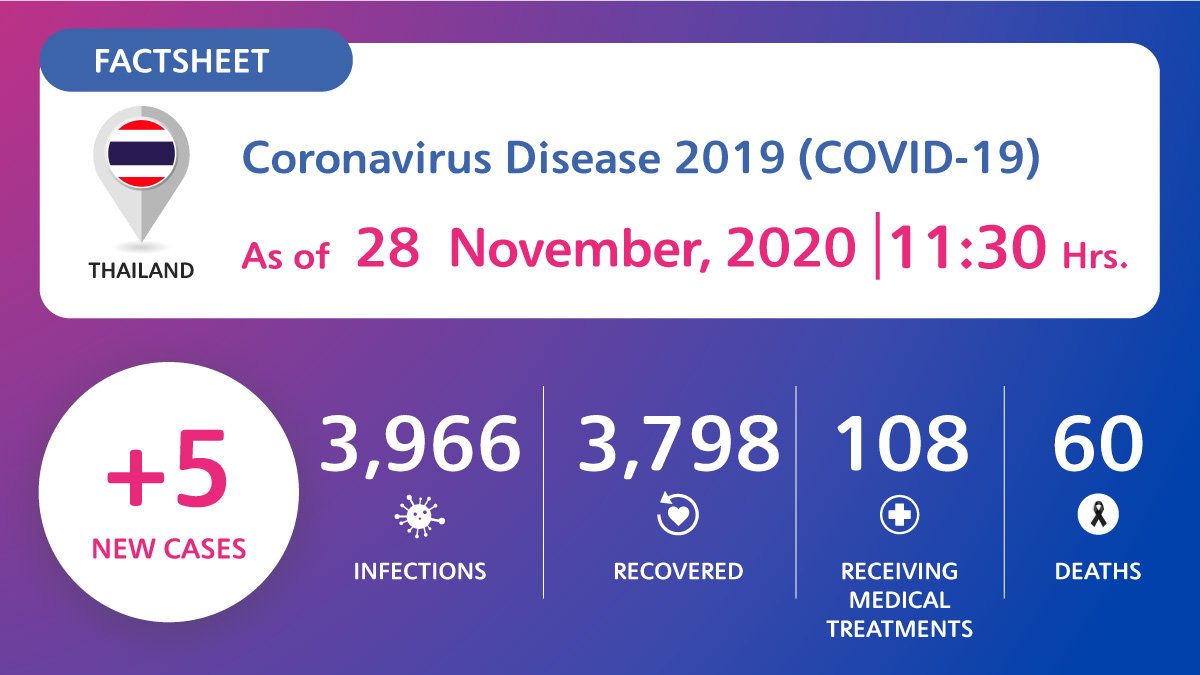 Coronavirus Disease 2019 (COVID-19) situation in Thailand as of 28 November 2020, 11.30 Hrs.