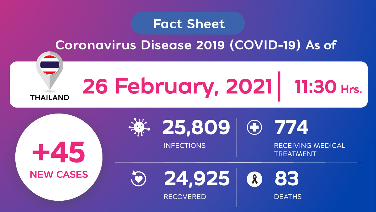 Coronavirus Disease 2019 (COVID-19) situation in Thailand as of 26 February 2021, 11.30 Hrs.