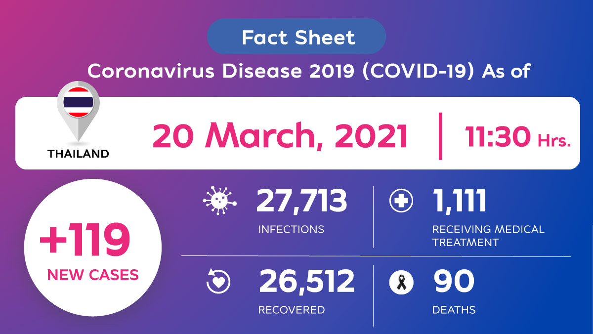 Coronavirus Disease 2019 (COVID-19) situation in Thailand as of 20 March 2020, 11.30 Hrs.