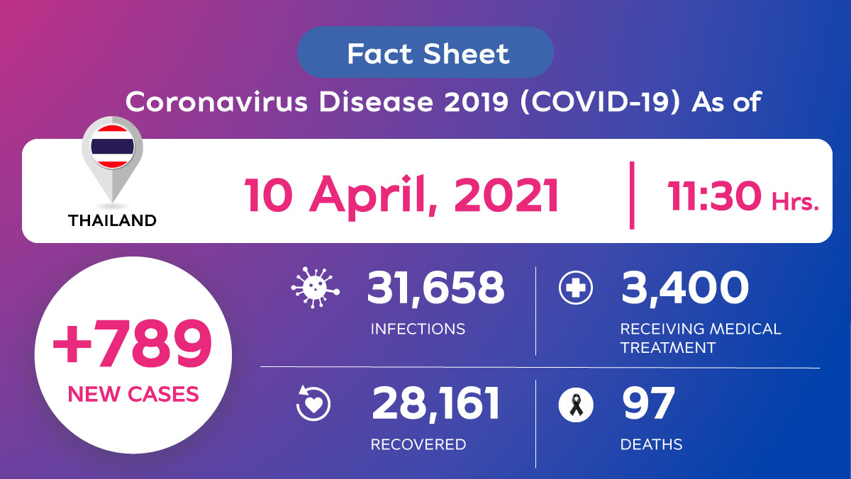 Coronavirus Disease 2019 (COVID-19) situation in Thailand as of 10 April 2021, 11.30 Hrs.
