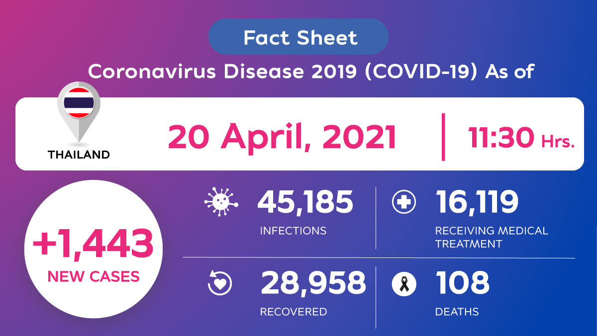 Coronavirus Disease 2019 (COVID-19) situation in Thailand as of 20 April 2020, 11.30 Hrs.