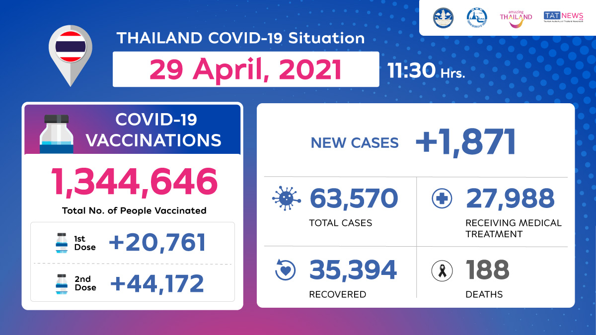 Coronavirus Disease 2019 (COVID-19) situation in Thailand as of 29 April 2020, 11.30 Hrs.