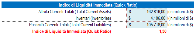 Indice di Liquidità Immediata (Quick Ratio)