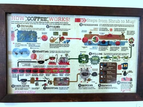 coffee museum, dubai blogger