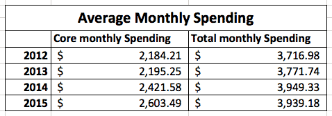 average monthly spending