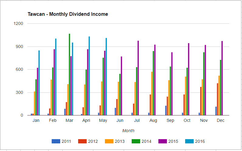 dividend income May 2016