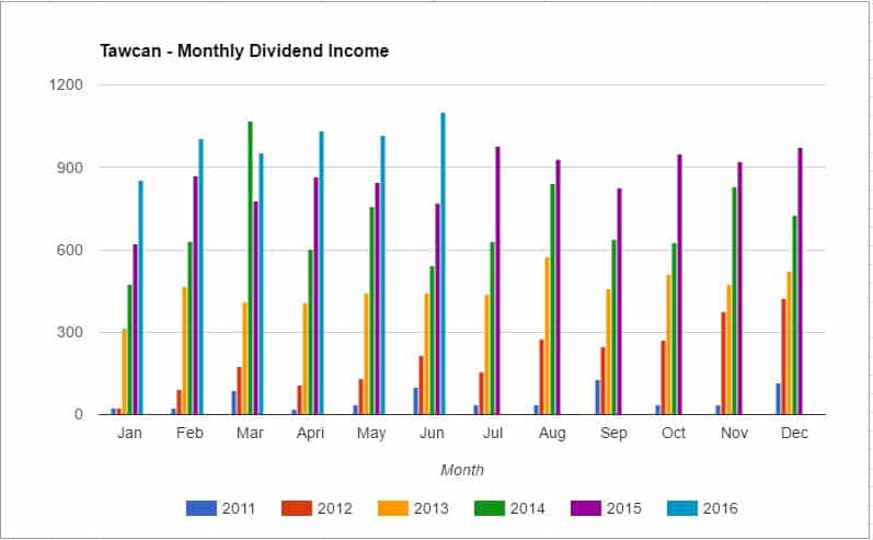 Monthly dividend income chart - June 2016