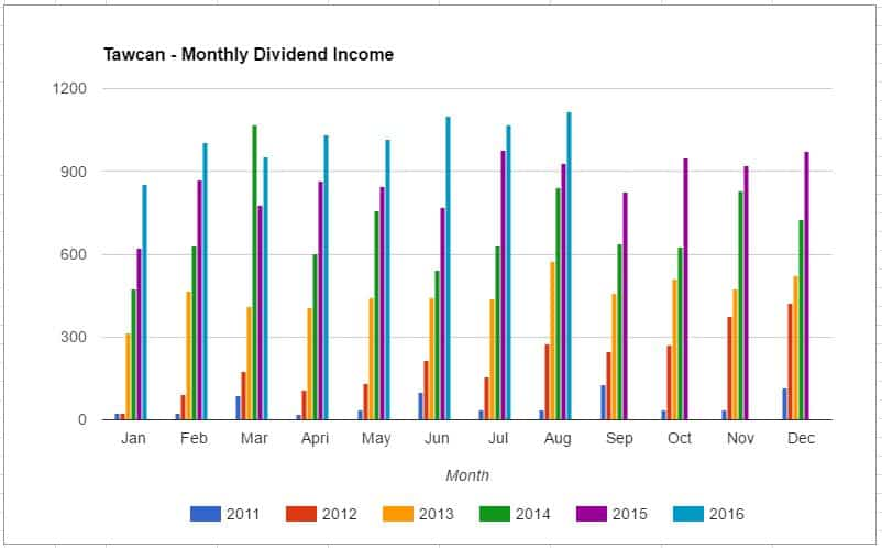 Tawcan annual dividend income - Aug 2016