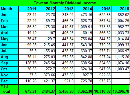 tawcans-dividend-income-oct-2016