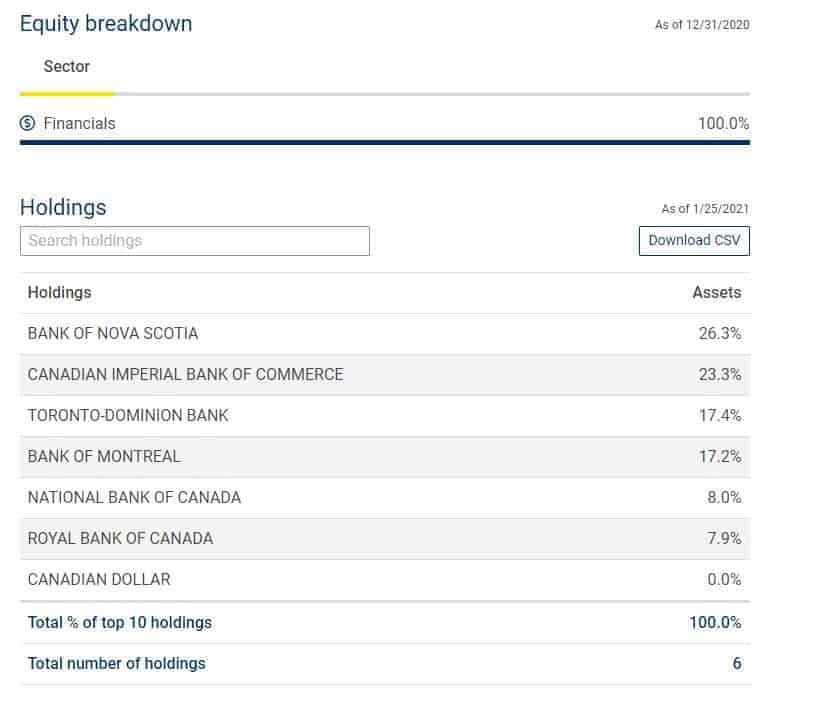 RBNK breakdown - Canadian bank ETFs comparison