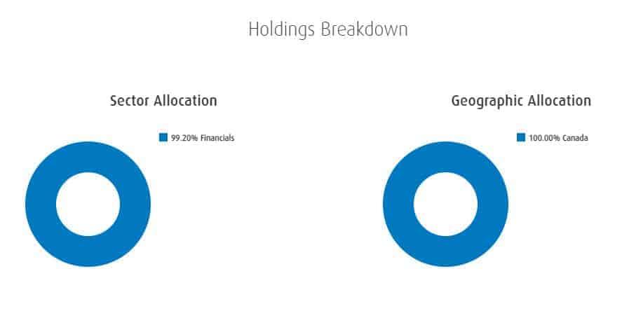 ZEB breakdown - Canadian bank ETFs