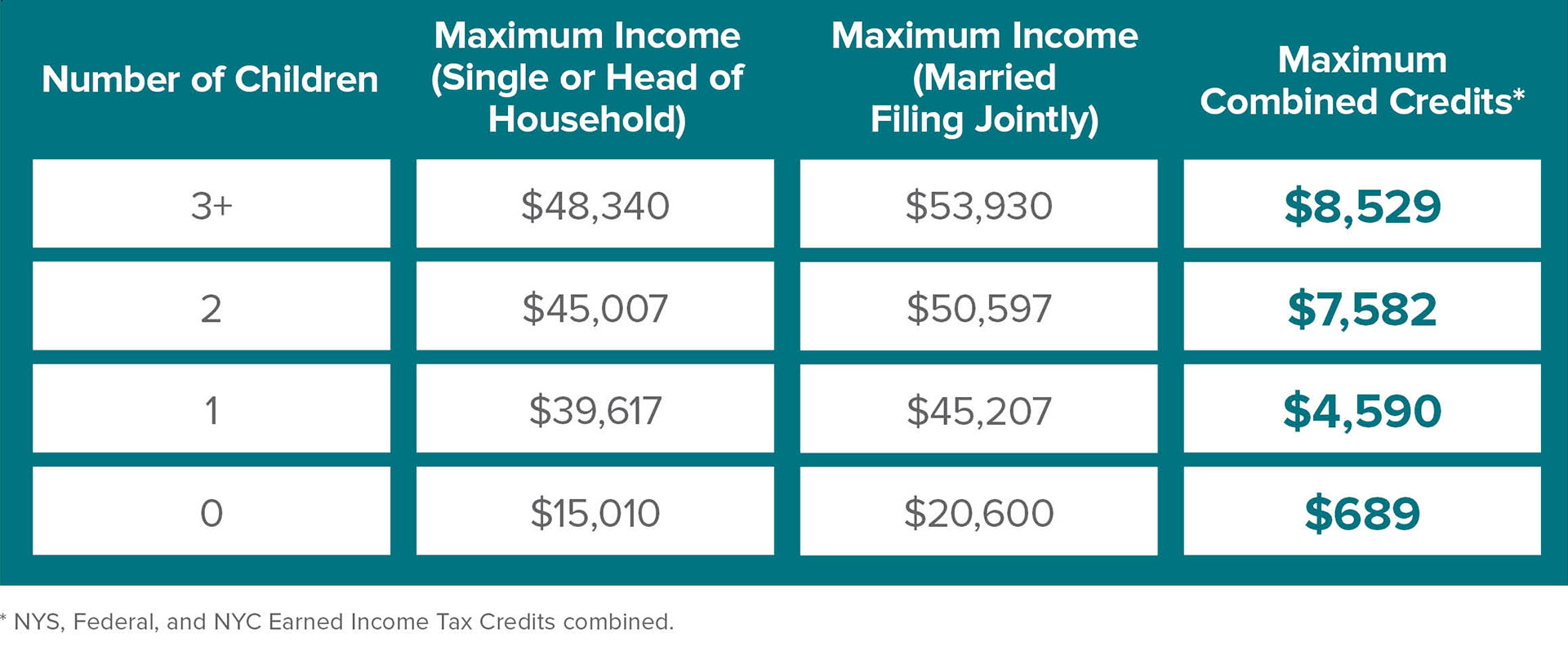 Billions In Valuable Tax Credits Available To New Yorkers