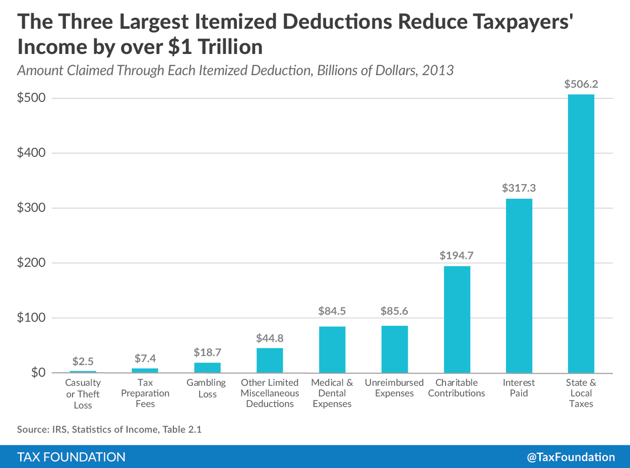The Most Popular Itemized Deductions