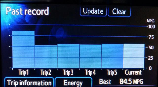 toyota-yaris-hybrid-trip-information-past-record-review