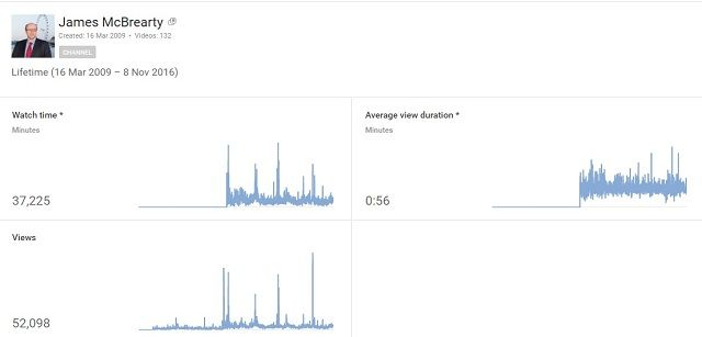 youtube-stats-james-mcbrearty