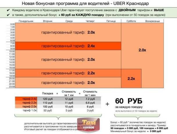 доплаты Uber Краснодар