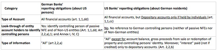 German vs US Fatca IGA