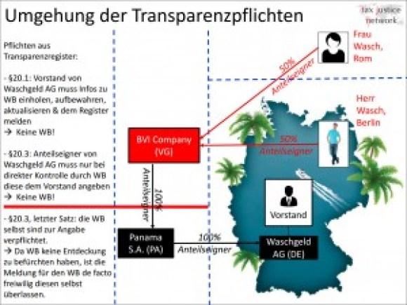 Schaubild-Umgehung-Transparenzregister