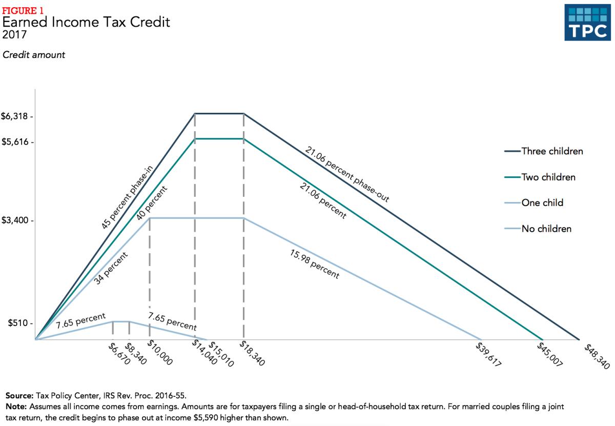 Earned income credit chart