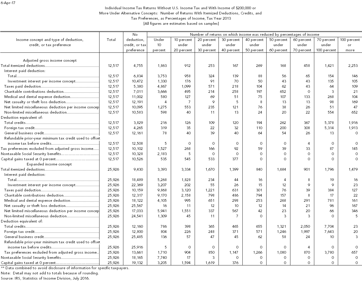 Tax Items As Percentage Of Income On High Income Returns