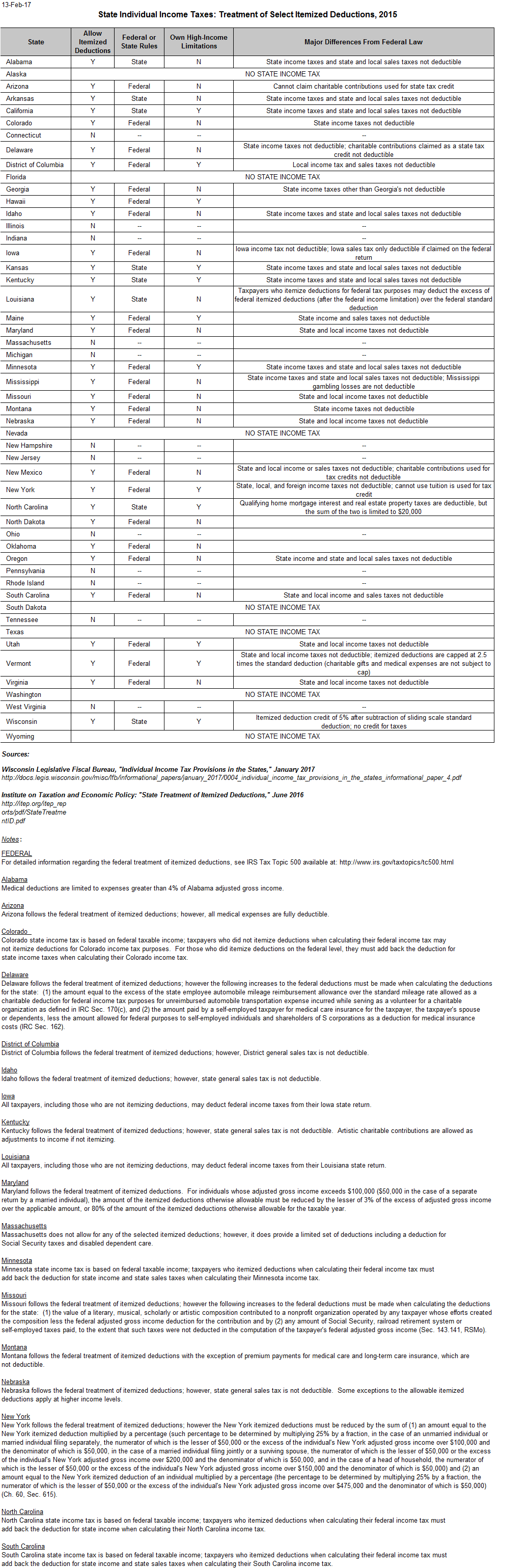 Personal Tax Itemized Deductions Worksheet