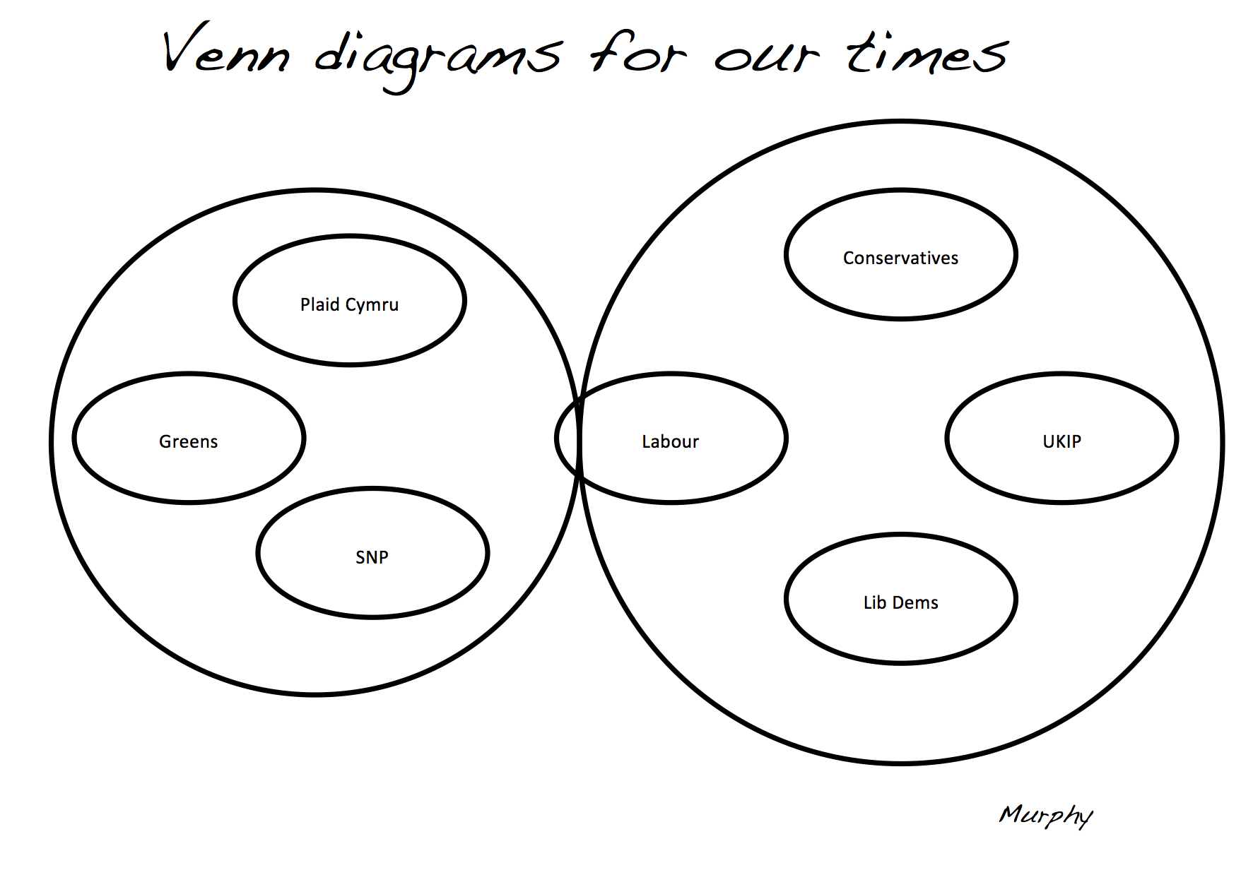Venn Diagrams For Our Times The New Political Landscape
