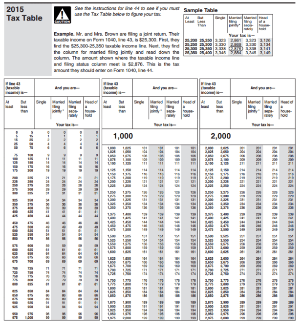 2015 Federal Tax Table