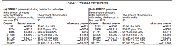 Irs 2019 Tax Tables And Brackets