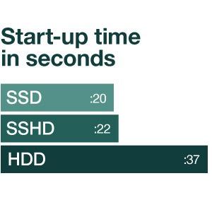 SSHD Nedir - Seagate.SHDD.boost-time-chart