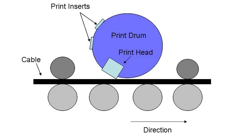 Indent Printing - Cable Marking Technology