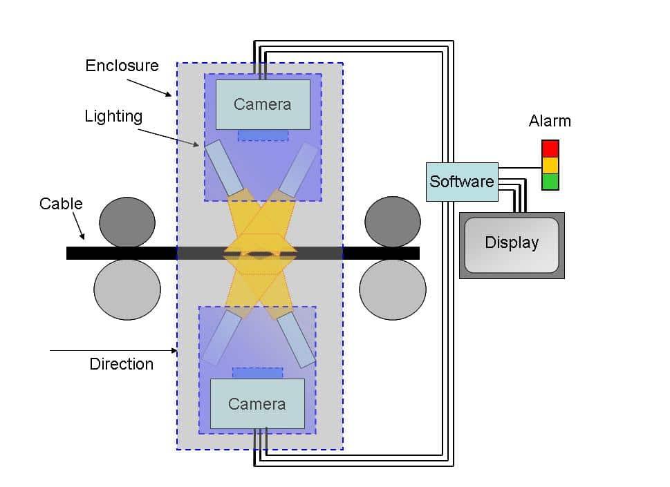 Surface Inspection System Technology