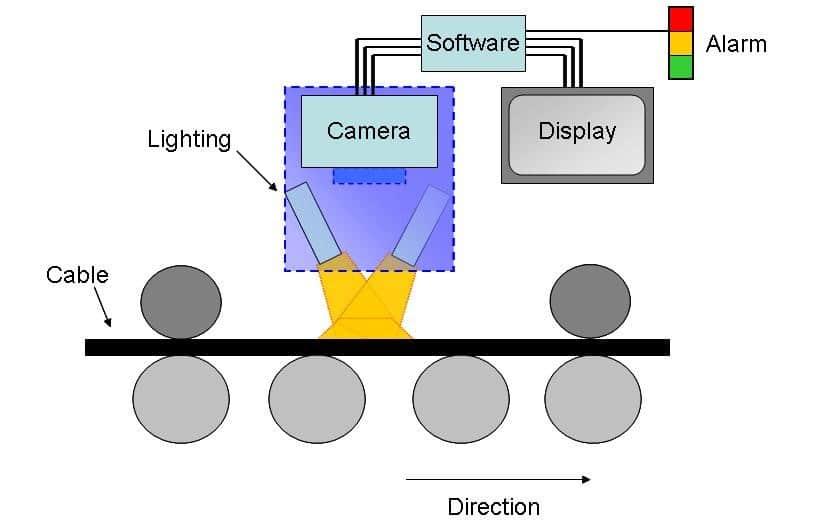 Cable Print Verification Technology