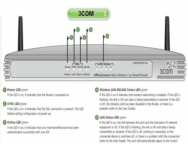 3Com Router Configuration 12