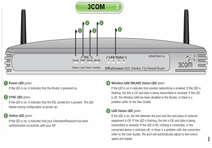 3Com Router Configuration (interface 2) 1