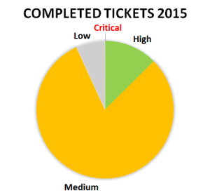 2015 ticket stats