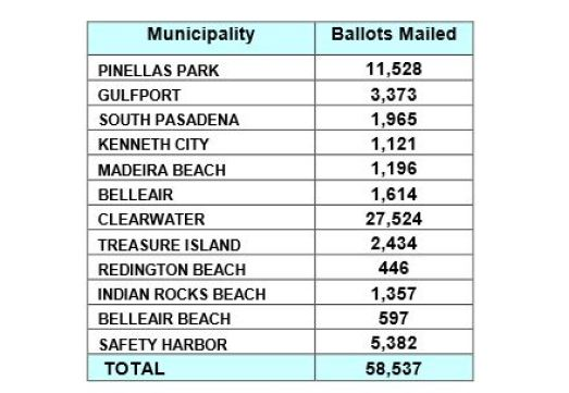 march 13 mail ballots | Pinellas Elections | Politics