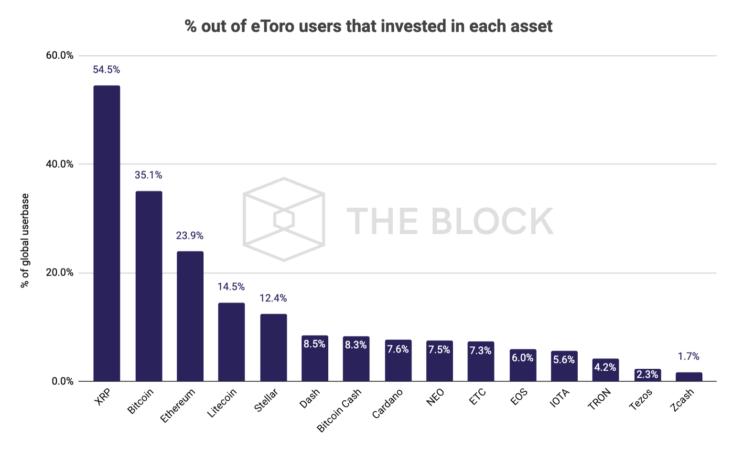 Dev Yatırım Servisi eToro Kullanıcıların Favori Kriptolarını Duyurdu: İşte XRP, BTC, LTC ve ETH'nin Sıralaması 4
