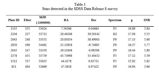 sloan-data