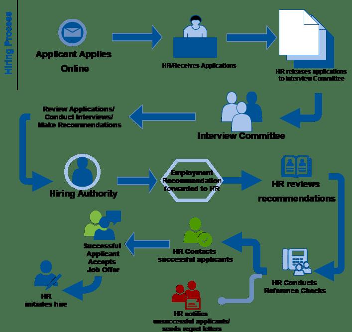 Hospital Revenue Cycle Process