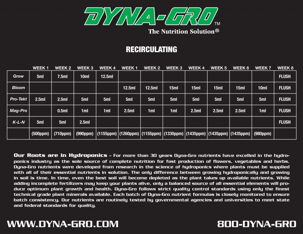 Dyna Gro Feeding Schedule Tri City Garden Supply