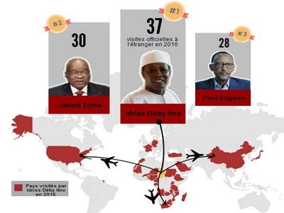 Tchad: en 2016, Idriss Déby a effectué 37 visites officielles alors que les fonctionnaires accusent plusieurs mois d'arriérés de salaire: irresponsabilité ou égoïsme ?