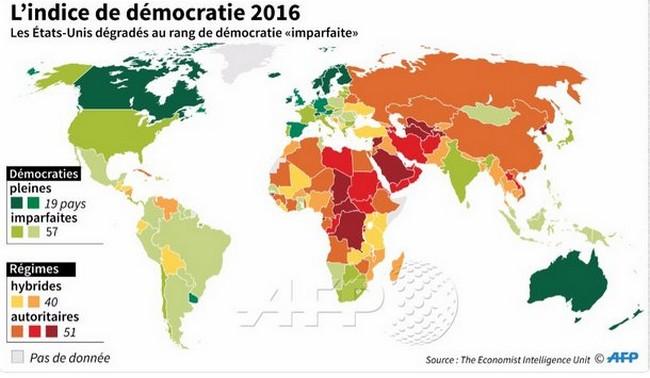 Indice de démocratie 2016: le Tchad d'Idriss Déby est considéré comme la pire dictature du monde