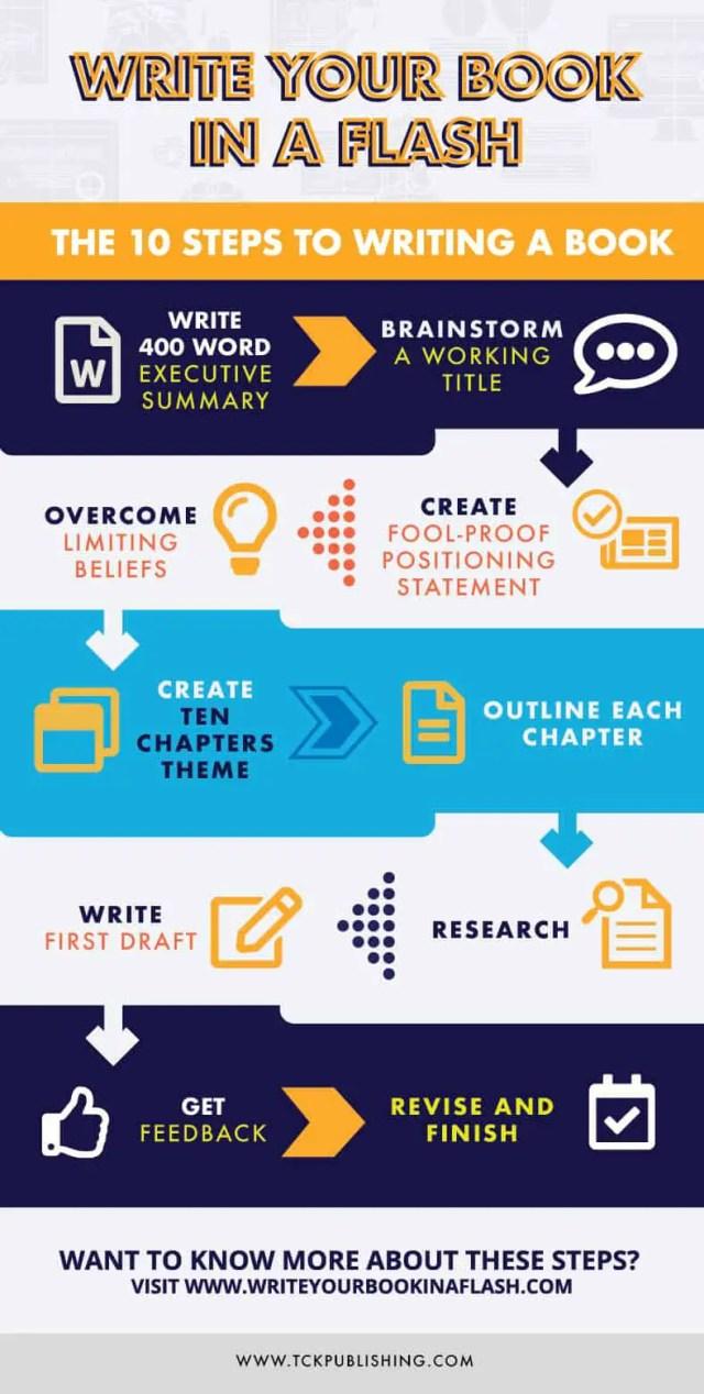 How to Write a Book Outline: The Secret to Writing a Good Book