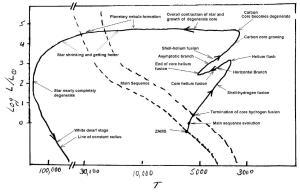 White Dwarf Diagram  Pics about space