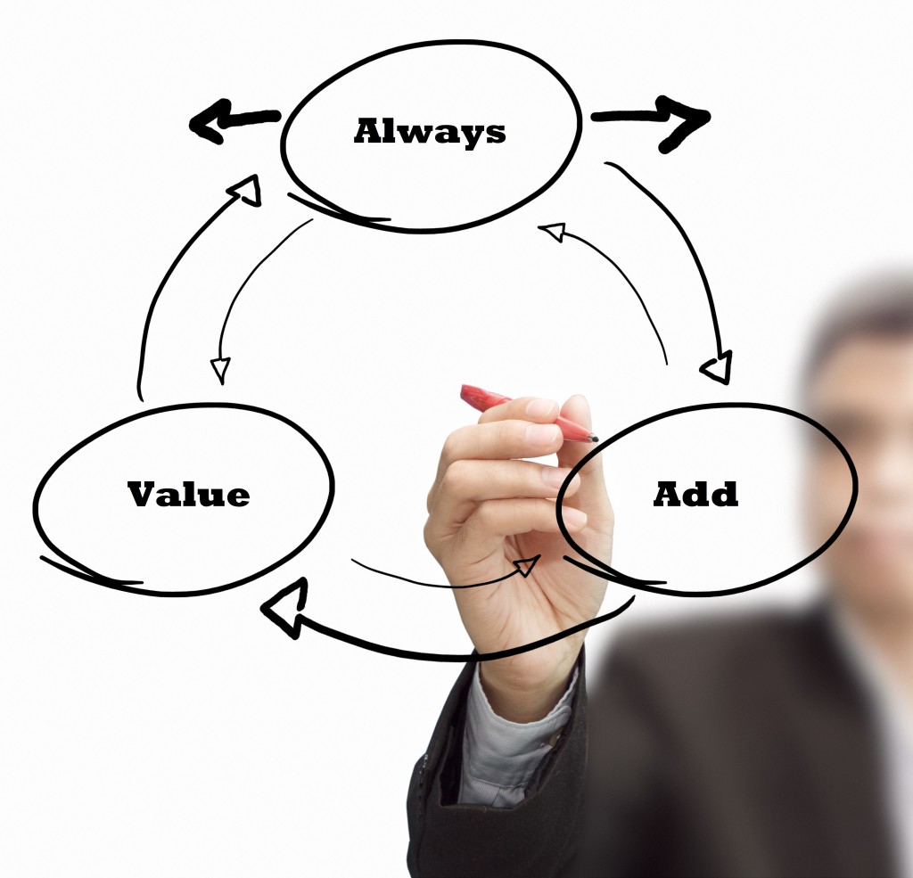 The Art Of Creating Added Value Starts With The Ability To