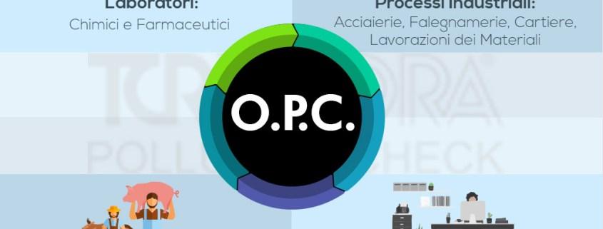 Contaparticelle OPC - TCR Tecora
