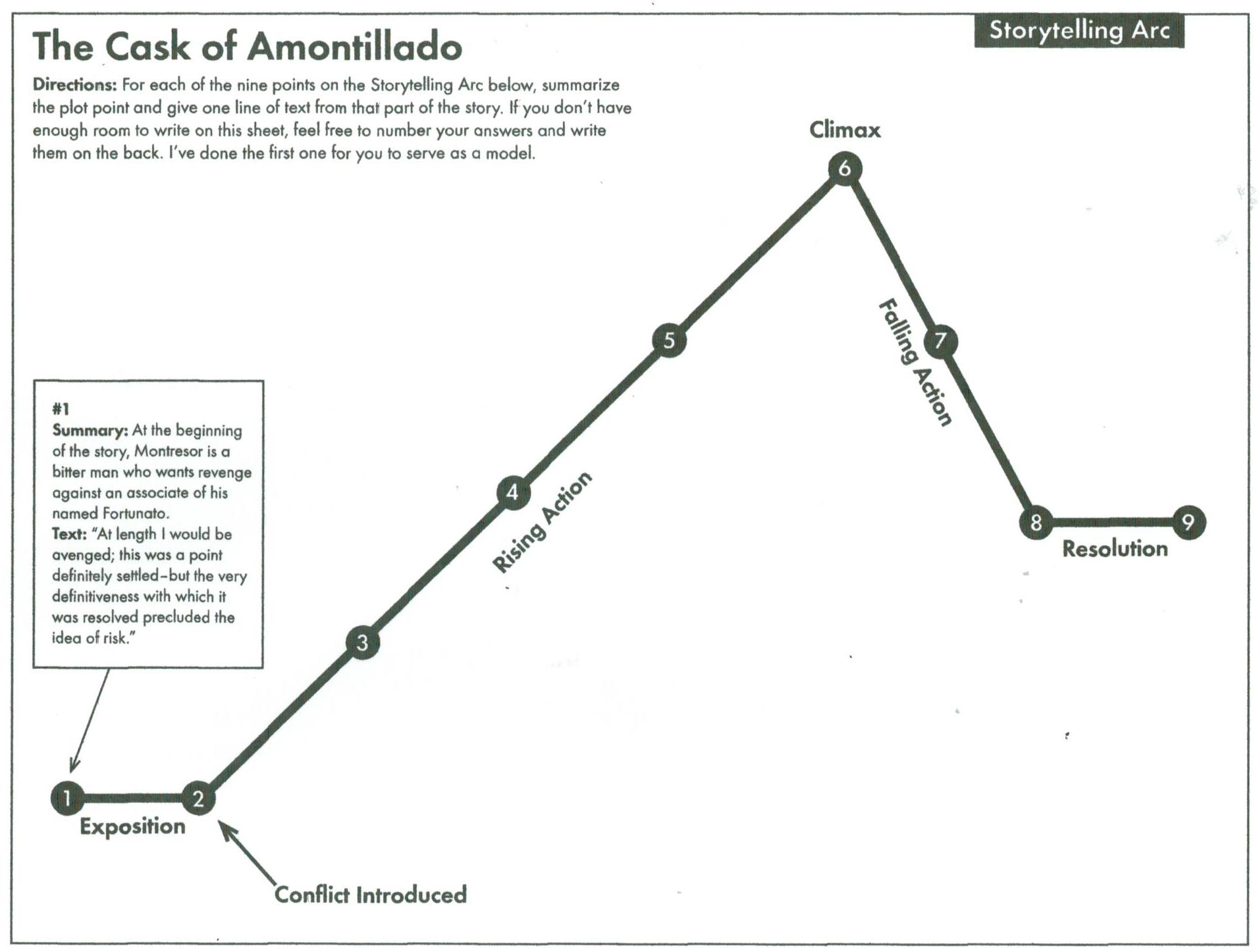 Plot Diagram For The Cask Of Amontillado