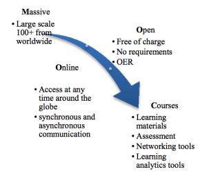 Key elements MOOCs