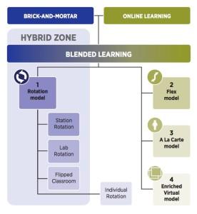 Modellen blended learning