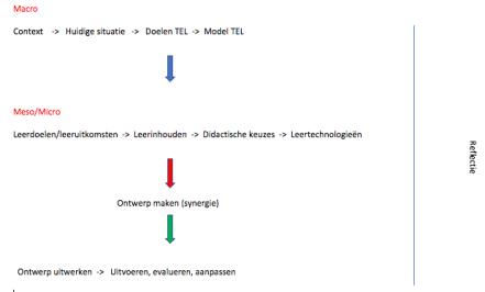 Stappenplan TEL ontwerpen
